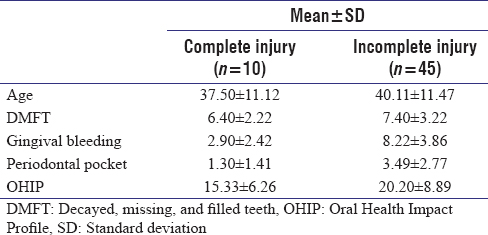 Table 2: Comparison of mean distribution between complete and incomplete level of spinal cord injury patients based on decayed, missing, and filled teeth, and periodontal status, Oral Health Impact Profile